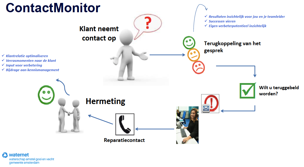 contact-monitor-waternet