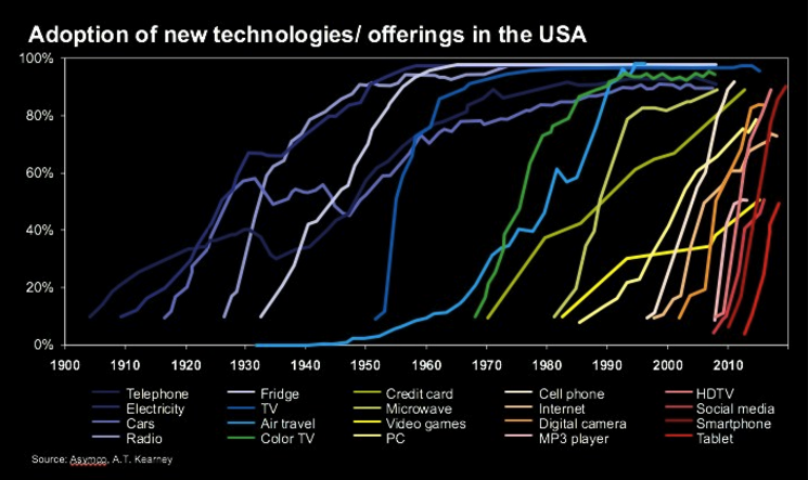 technologie-adoption-rates